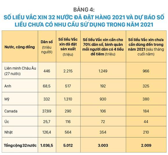 Tình hình sản xuất Vắc xin, đặt hàng mua và phân phối Vắc xin phòng Covid-19 trên thế giới và giải pháp của Việt Nam 2021 - 2022 ảnh 7
