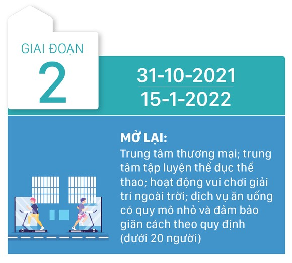 TPHCM mở cửa theo 3 giai đoạn từ sau ngày 15-9 ảnh 6