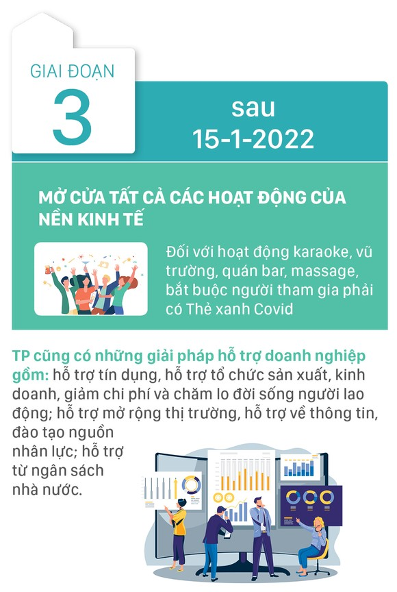 TPHCM mở cửa theo 3 giai đoạn từ sau ngày 15-9 ảnh 7