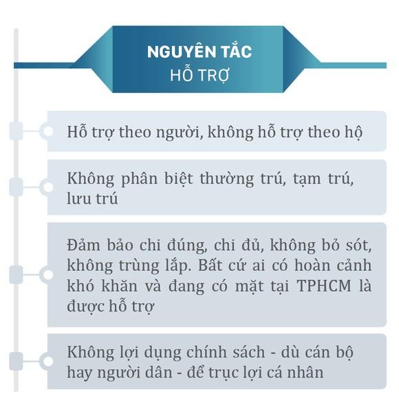 Chi tiết gói hỗ trợ lần 3 của TPHCM ảnh 3