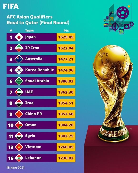 FIFA công bố bảng xếp hạng  đặc biệt của khu vực châu Á ảnh 2