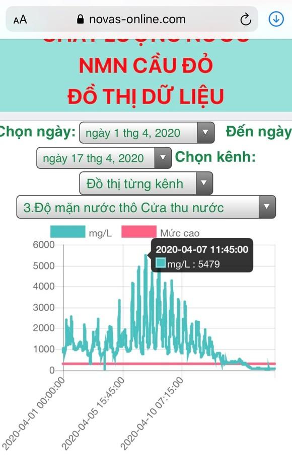 Đà Nẵng: Giám đốc sở TNMT trực tiếp điều hành thủy điện xả nước  ảnh 1