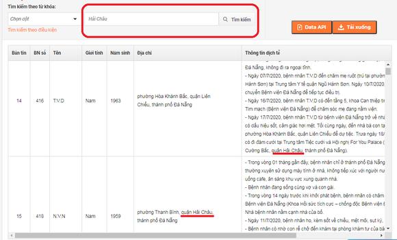 Tìm kiếm thông tin liên quan đến quận Hải Châu