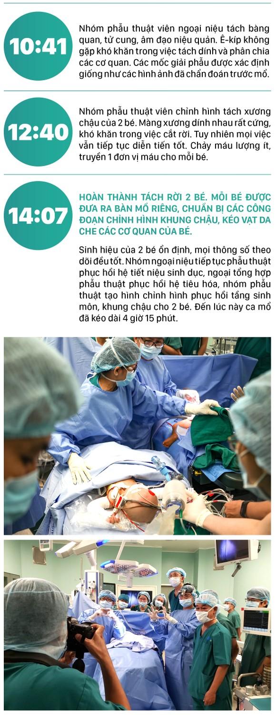 Hành trình của cặp song sinh dính liền hiếm gặp nhất Việt Nam Diệu Nhi - Trúc Nhi ảnh 15
