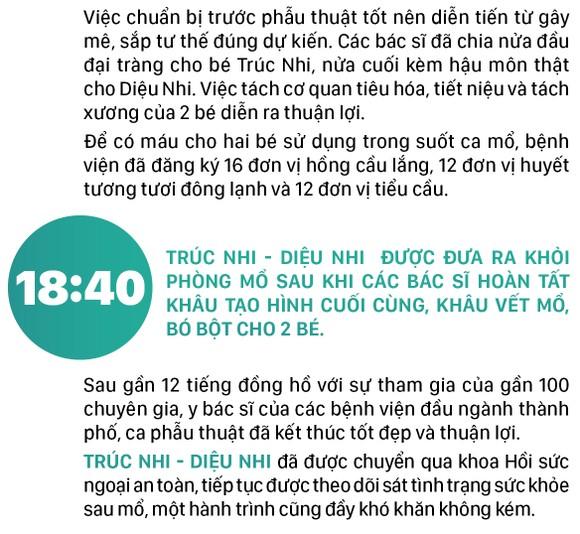 Hành trình của cặp song sinh dính liền hiếm gặp nhất Việt Nam Diệu Nhi - Trúc Nhi ảnh 16