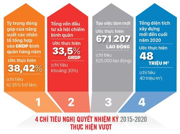 Dấu ấn nhiệm kỳ 2015-2020 ảnh 3
