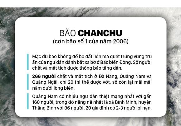 Những cơn bão lớn đổ bộ Việt Nam trong 20 năm qua ảnh 23