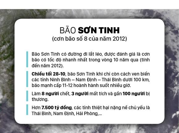 Những cơn bão lớn đổ bộ Việt Nam trong 20 năm qua ảnh 15