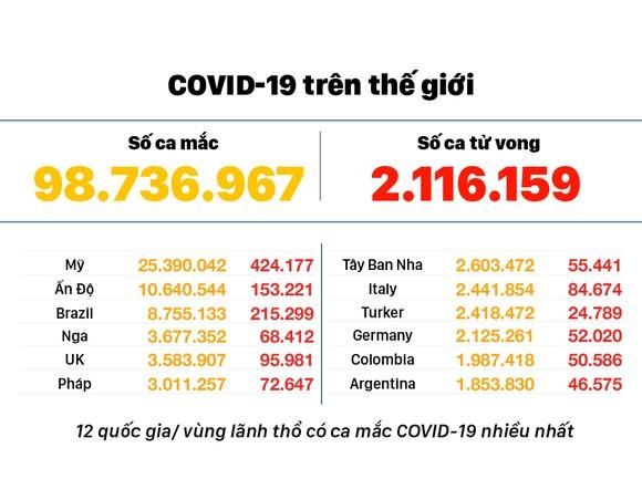Diễn biến mới nhất dịch viêm đường hô hấp cấp Covid-19 ảnh 3
