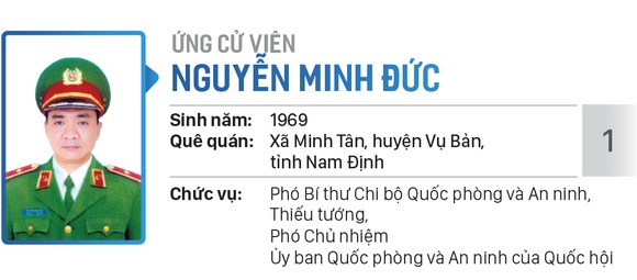 Danh sách chính thức những người ứng cử đại biểu Quốc hội khóa XV - Đơn vị bầu cử số 5 (quận Tân Bình, quận Tân Phú) ảnh 1
