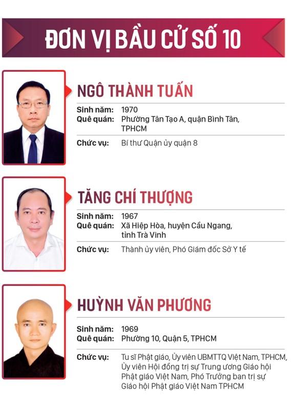 Danh sách những người trúng cử đại biểu HĐND TPHCM khóa X, nhiệm kỳ 2021-2026 ảnh 10