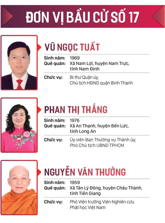 Danh sách những người trúng cử đại biểu HĐND TPHCM khóa X, nhiệm kỳ 2021-2026 ảnh 17