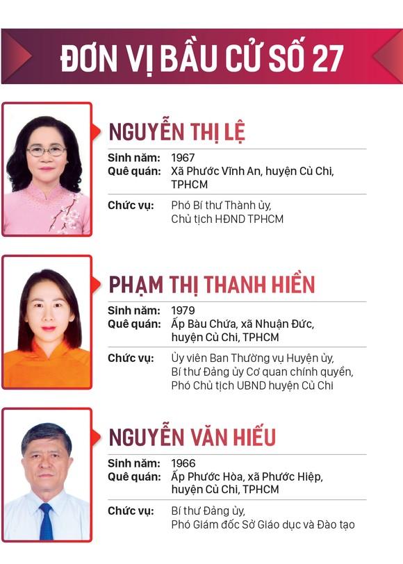 Danh sách những người trúng cử đại biểu HĐND TPHCM khóa X, nhiệm kỳ 2021-2026 ảnh 27