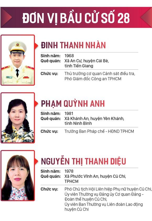 Danh sách những người trúng cử đại biểu HĐND TPHCM khóa X, nhiệm kỳ 2021-2026 ảnh 28