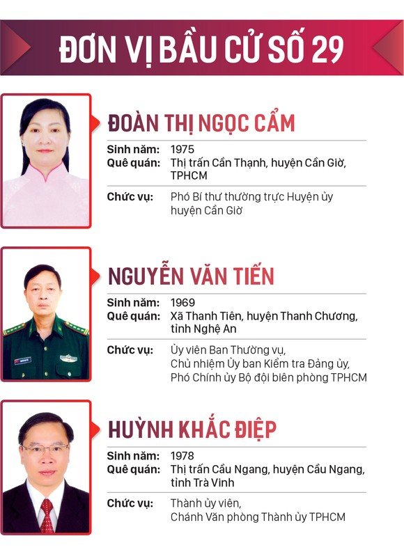 Danh sách những người trúng cử đại biểu HĐND TPHCM khóa X, nhiệm kỳ 2021-2026 ảnh 29