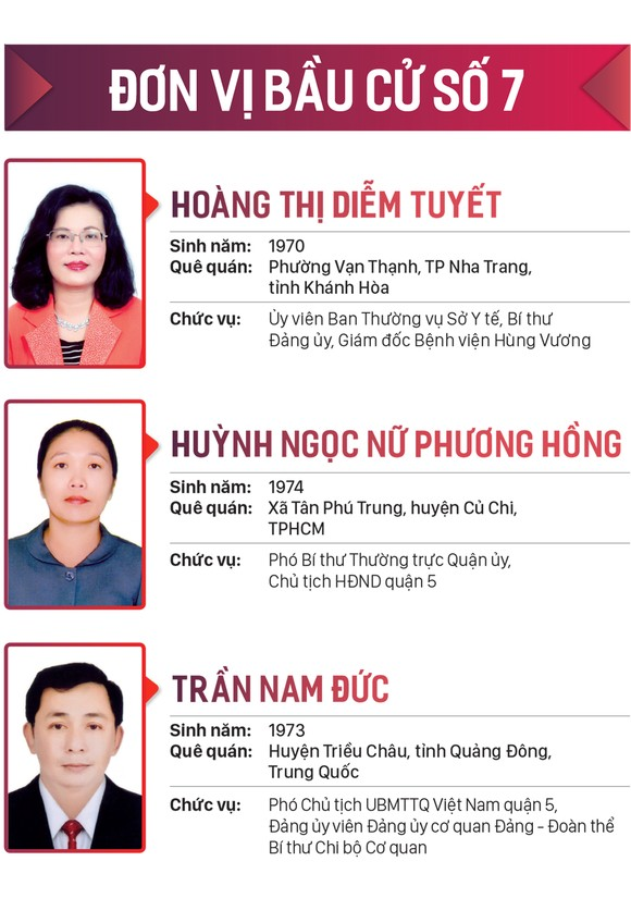 Danh sách những người trúng cử đại biểu HĐND TPHCM khóa X, nhiệm kỳ 2021-2026 ảnh 7