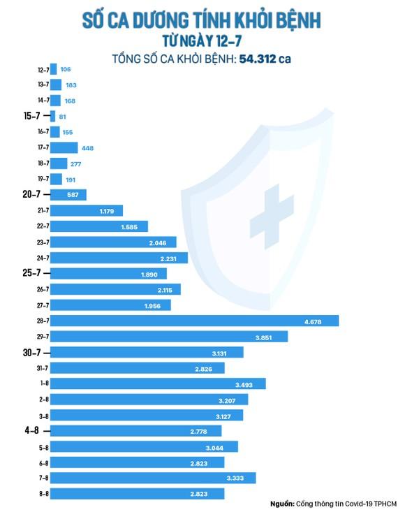 Ngày 8-8, TPHCM có 2.823 ca xuất viện; 221.229 lượt tiêm vaccine ảnh 2