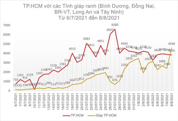 Ngày 8-8, TPHCM có 2.823 ca xuất viện; 221.229 lượt tiêm vaccine ảnh 5