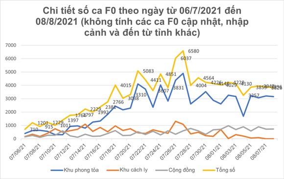 Ngày 8-8, TPHCM có 2.823 ca xuất viện; 221.229 lượt tiêm vaccine ảnh 6