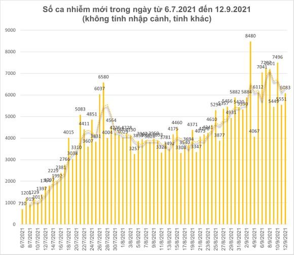 Số ca tử vong do Covid-19 tại TPHCM trên đà giảm ảnh 3