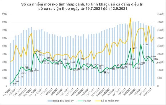 Số ca tử vong do Covid-19 tại TPHCM trên đà giảm ảnh 4