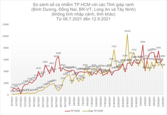 Số ca tử vong do Covid-19 tại TPHCM trên đà giảm ảnh 12