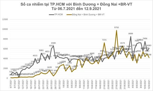 Số ca tử vong do Covid-19 tại TPHCM trên đà giảm ảnh 13