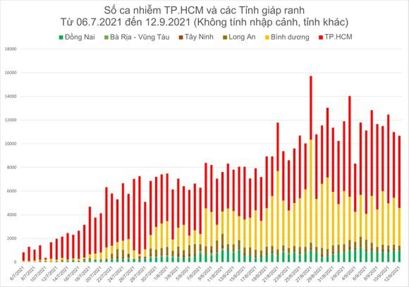 Số ca tử vong do Covid-19 tại TPHCM trên đà giảm ảnh 14