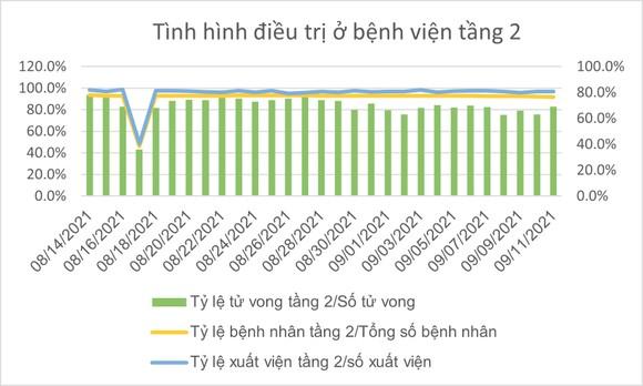 Số ca tử vong do Covid-19 tại TPHCM trên đà giảm ảnh 17