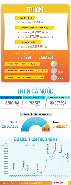 Hơn 8,5 triệu liều vaccine đã được tiêm tại TPHCM ảnh 1