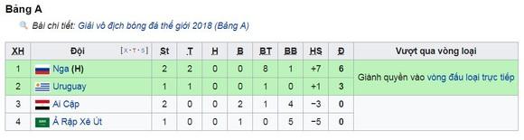 Salah ghi bàn nhưng vẫn bị loại ảnh 1