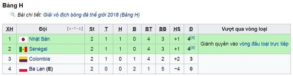 Bảng H, Ba Lan - Colombia 0-3: Yerry Mina, Radamel Falcao, Cuadrado gieo hy vọng cho Colombia ảnh 1