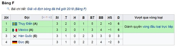 Bảng F, Mexico-Thụy Điển 0-3: Augustinsson, Granqvist, Alvarez tuyệt vời chiến binh ảnh 1