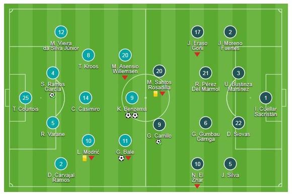 Real Madrid - Leganes 4-1: Ramos đá pen, Bale và Benzema lập siêu phẩm ảnh 1
