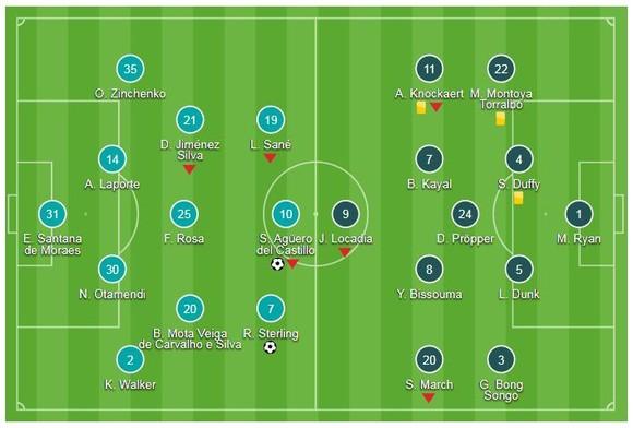 Man City - Brighton & Hove Albion 2-0: Song sát Sterling - Aguero khoe tài ảnh 1