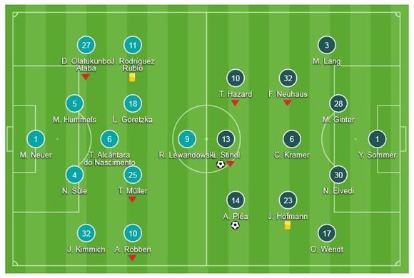 Bayern Munich - Monchengladbach 0-3: Alassane, Lars Stindl, Patrick Herrmann hạ gục nhà vô địch ảnh 1