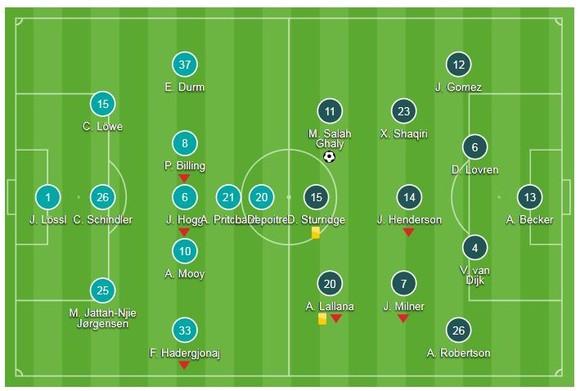 Huddersfield - Liverpool 0-1: Salah lập công, HLV Jurgen Klopp thắng suýt sao ảnh 1