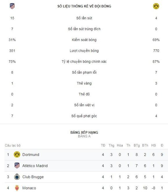 Atletico Madrid - Borussia Dortmund 2-0: Saul và Griezmann tỏa sáng ảnh 2