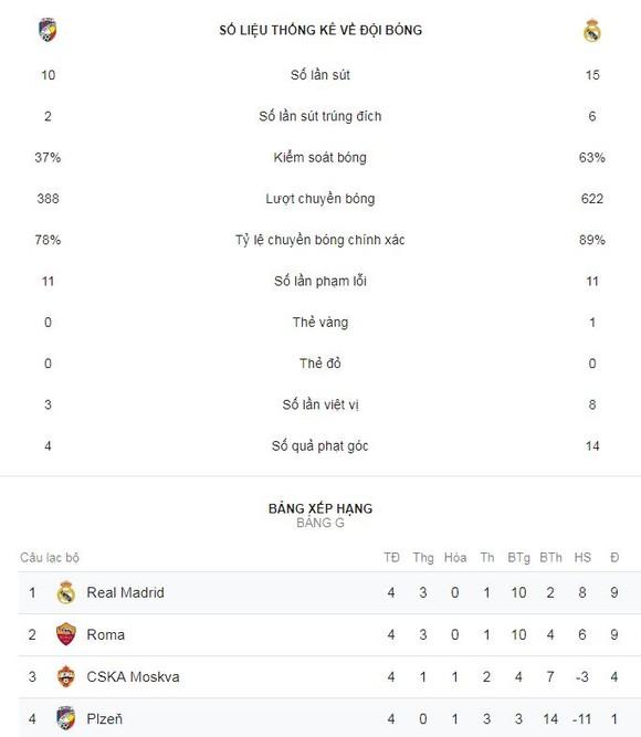 Viktoria Plzen - Real 0-5: Benzema, Gareth Bale lập công, HLV Solari thêm chiến thắng ảnh 2