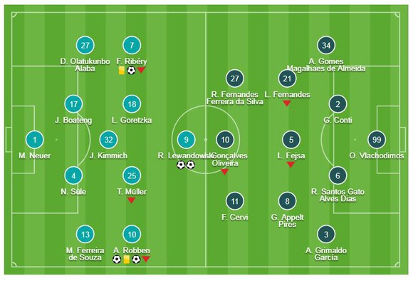 Bayern Munich - Benfica  5-1: Robben, Lewandowski, Ribery khoe tài ảnh 1