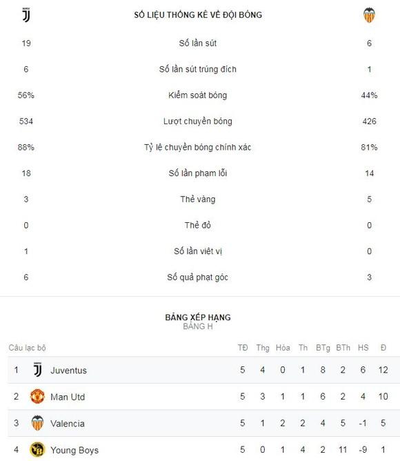 Juventus - Valencia 1-0: Ronaldo kiến tạo, Mandzukic lập công ảnh 2
