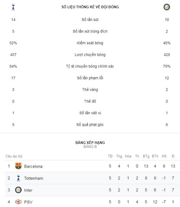 Tottenham - Inter 1-0: Christian Eriksen tỏa sáng phút 80 ảnh 2