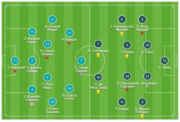 Girona - Atletico Madrid 1-1: Jonas Ramalho đốt đền, HLV Simeone may mắn thoát thua ảnh 1