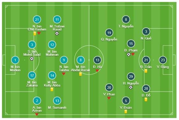 Malaysia - Việt Nam 2-2: Nghẹt thở đến phút cuối ảnh 1