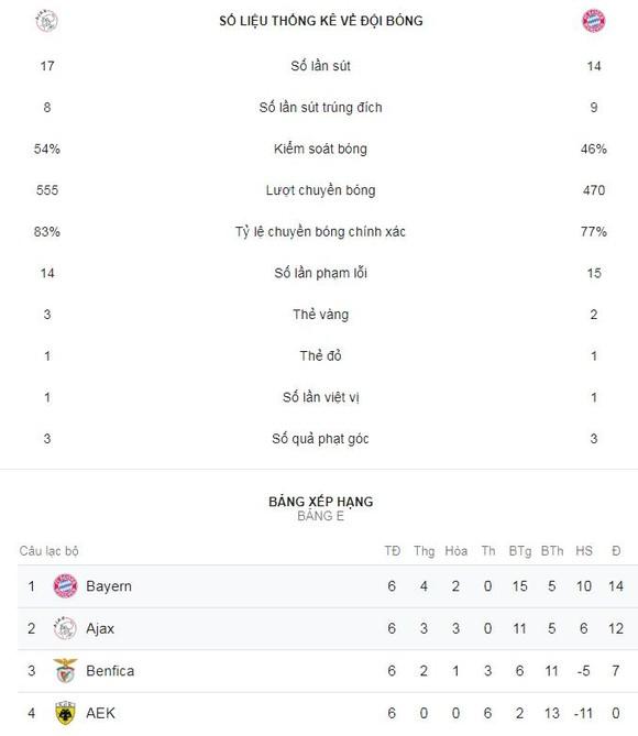 Ajax - Bayern Munich 3-3: Lewandowski lập cú đúp, Coman ghi bàn và phút bù giờ tai hại ảnh 1