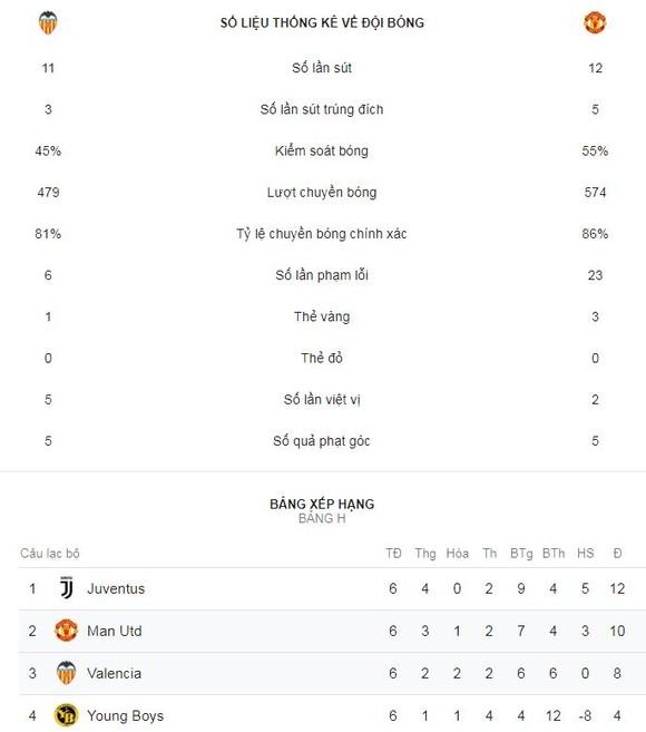 Valencia - Man United 2-1: Khinh địch, thầy trò Mourinho thua ngớ ngấn ảnh 1