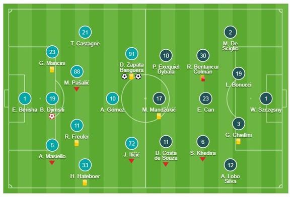 Atalanta - Juventus 2-2: Zapata lập cú đúp, Ronaldo cứu thua nối dài chuỗi 18 trận bất bại ảnh 1