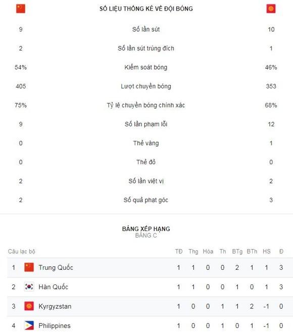 Trung Quốc - Kyrgyzstan 2-1: Israilov mở màn, thủ môn Matiash sai lầm, Yu Dabao ấn định chiến thắng ảnh 2