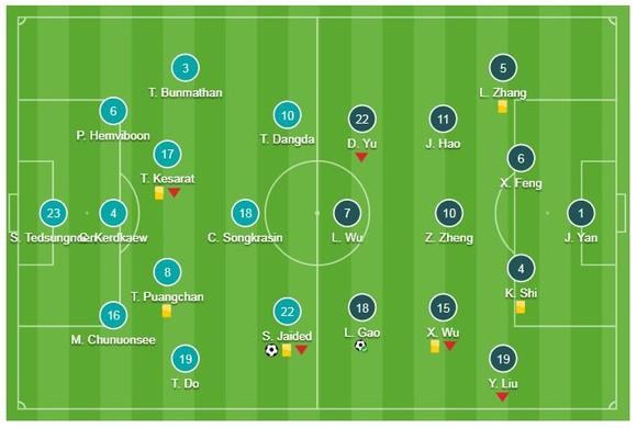 Thái Lan - Trung Quốc 1-2: Supachai mở tỷ số nhưng Xiao Zhi, Gao Lin ngược dòng giành vé  ảnh 1