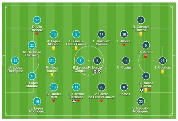 Espanyol - Real Madrid 2-4: Benzema lập cú đúp, Ramos, Gareth Bale ấn định chiến thắng tưng bừng ảnh 1